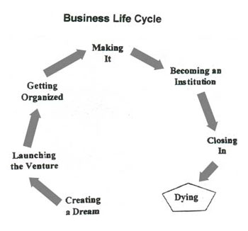 Business Lifecycle Diagram